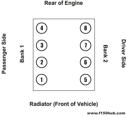 images?q=tbn:ANd9GcQh_l3eQ5xwiPy07kGEXjmjgmBKBRB7H2mRxCGhv1tFWg5c_mWT Ford 46 V8 Engine Diagram